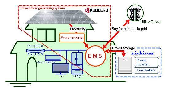 Kyocera Energy Management System Diagram