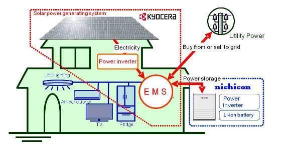 Kyocera Energy Management System Diagram