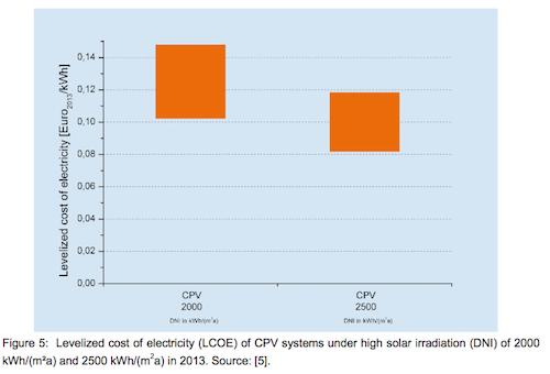 LCOE CPV system