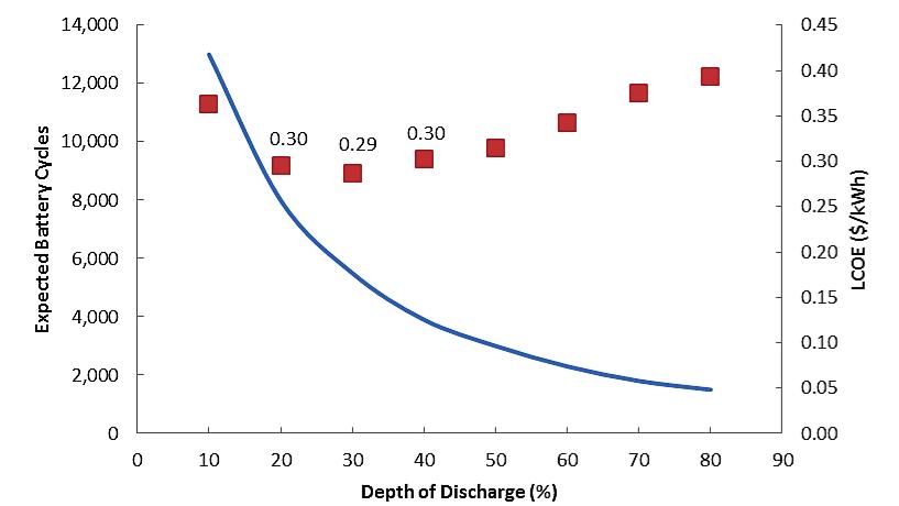 LCOE vs DoD & Battery Cycles