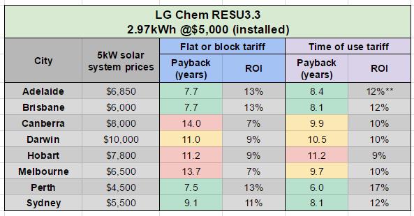 LG Chem RESU paybacks table