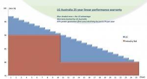 LG Solar Panel linear output warranty