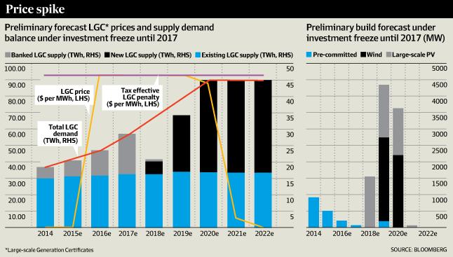 LGC Price Spike BNEF Australian Financial Review