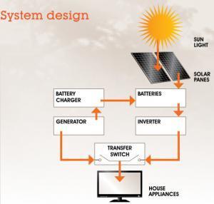 Latronics off-grid inverter system design