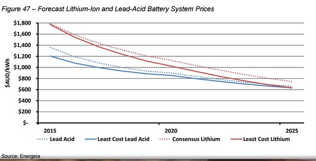 Lead acid and lithium ion price trajectories