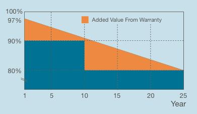 Linear Product Warranty JA Solar