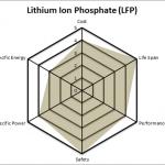 Lithium Ion Phosphate