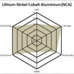 Lithium Nickel Cobalt