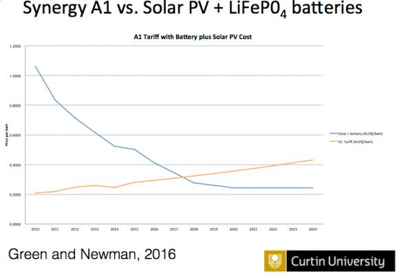 lithium-and-solar-tariff