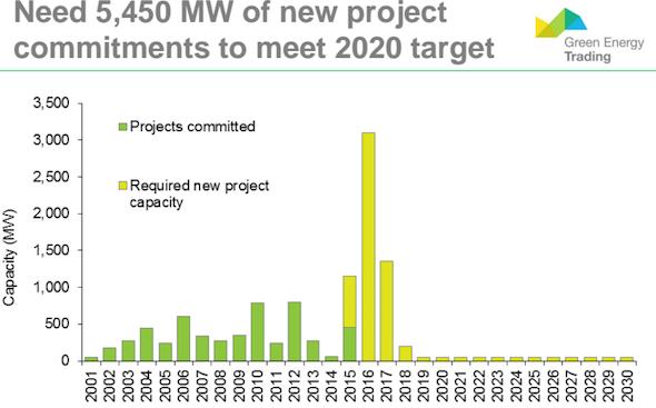 MW solar needed to meet 2020 RET