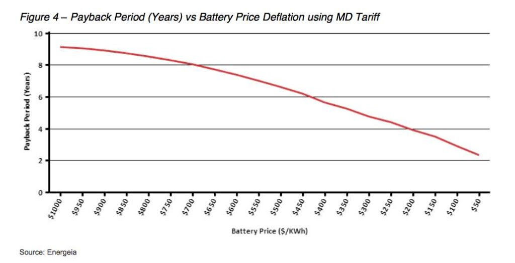 Maximum demand charge and battery storage payback