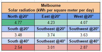 Melbourne solar output comparison