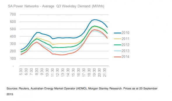 Morgan Stanley duck graph solar