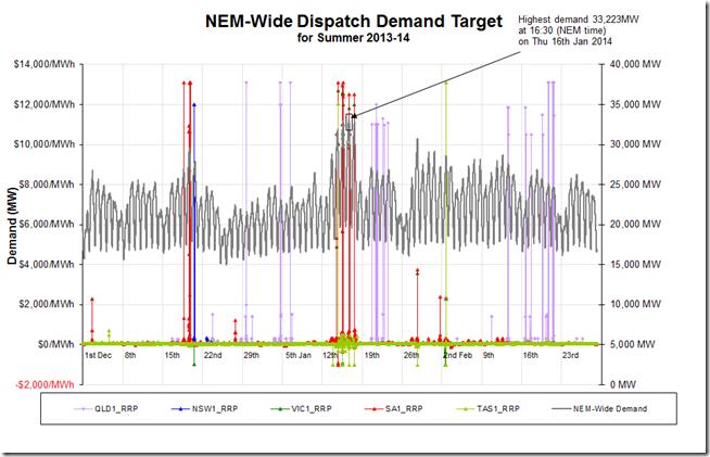 NEM-wide demand summer 2013-14