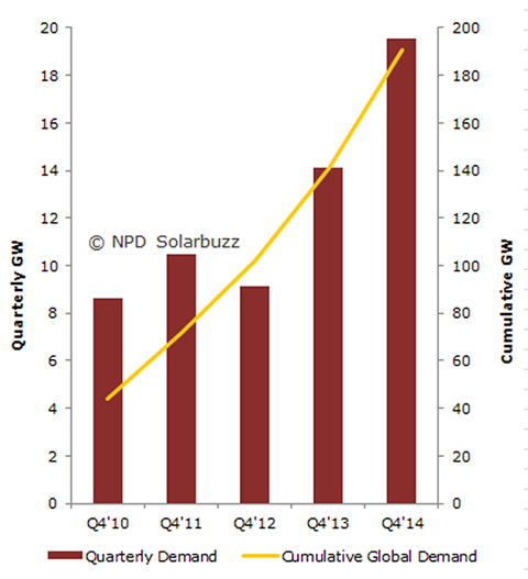 NPD Solar Buzz quarterly vs cumulative global demand