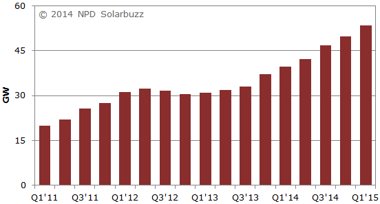 NPD Solarbuzz- Trailing 12-mo solar demand