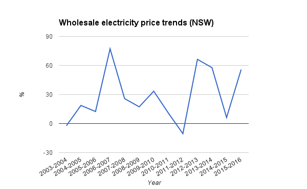 NSW wholesale price trends NSW percent 2003-2015