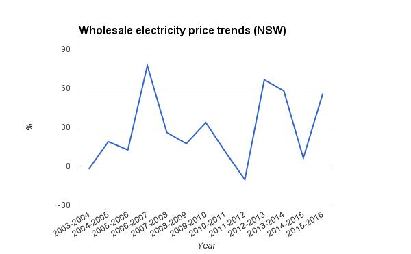 NSW wholesale price trends NSW percent 2003-2015