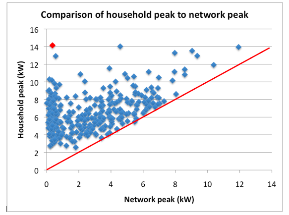 Network Peak