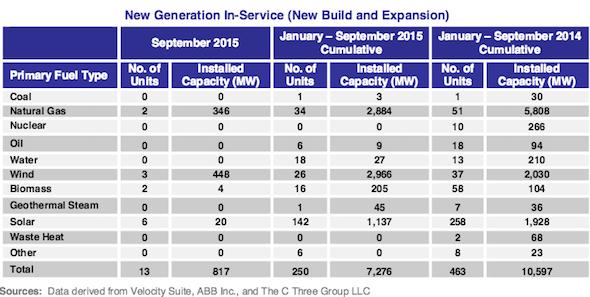 New US power generation