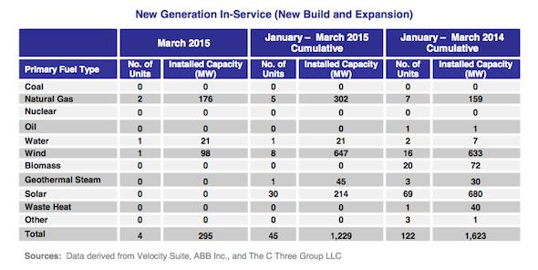New generation in service FERC