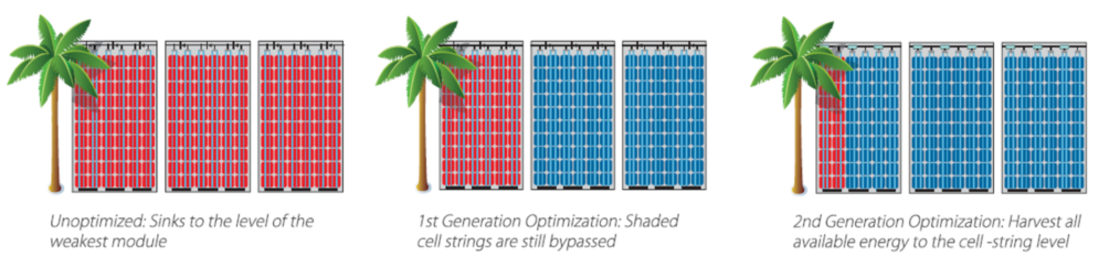 next-generation-power-optimisation-solar-panels-tree