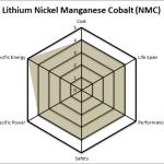 Nickel Manganese Cobalt