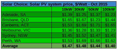 October 2015 commercial solar prices per watt