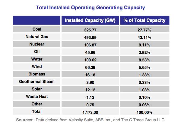 Operating energy generation capacity
