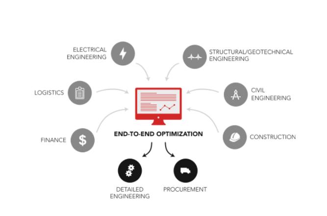 Optimization Platform