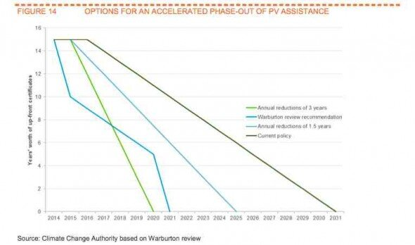 Options for accelerated phase out of PV subsidies