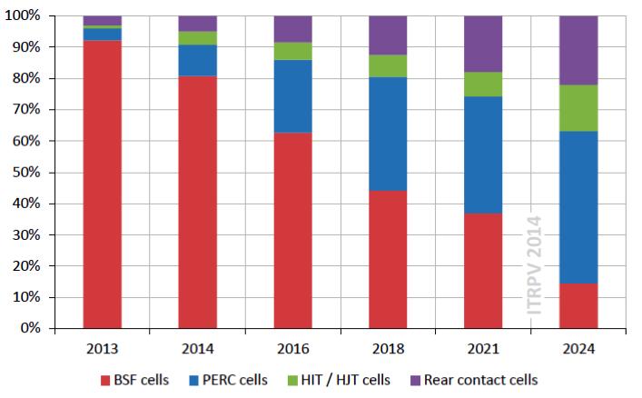 PERC solar cell market share