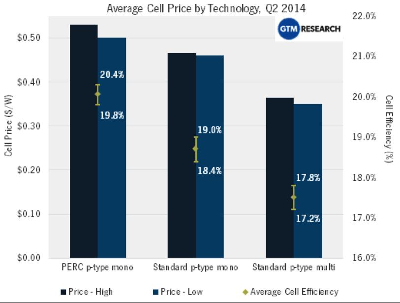 PERC solar cells efficiency