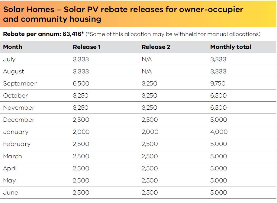 PV Rebates allocation 2019/20