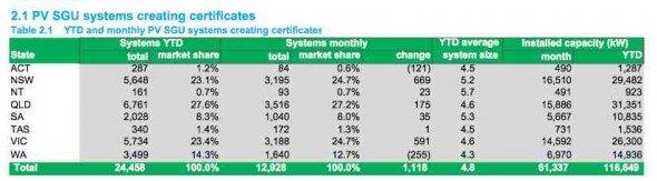 PV SGU creating certificates