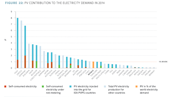 PV contribution electricity demand