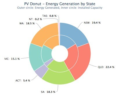 PVoutput Solar Power Generation by State