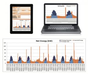 PVz data analysis