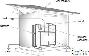 Panasonic solar energy storage (internal view)