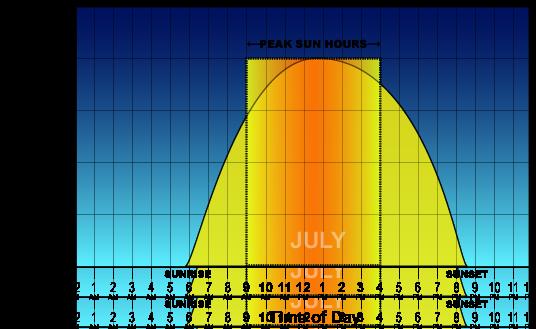 Peak Sun Hours chart