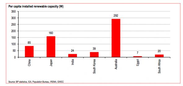 Per capita renewable capacity 1