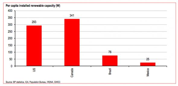Per capita renewable capacity 2