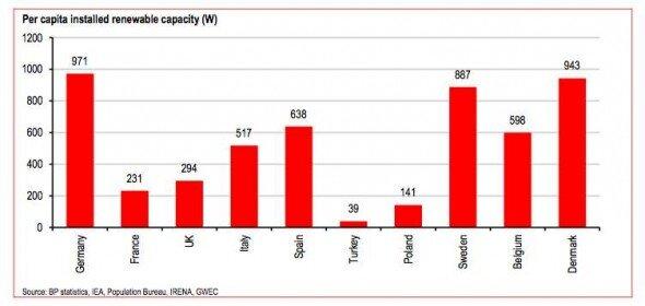 Per capita renewable capacity 3