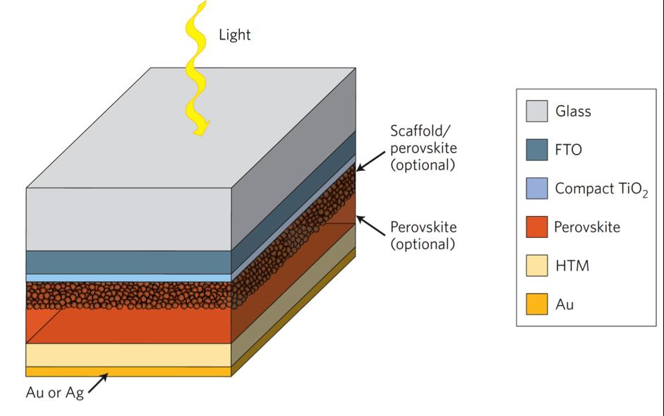 Perovskite solar cell structure