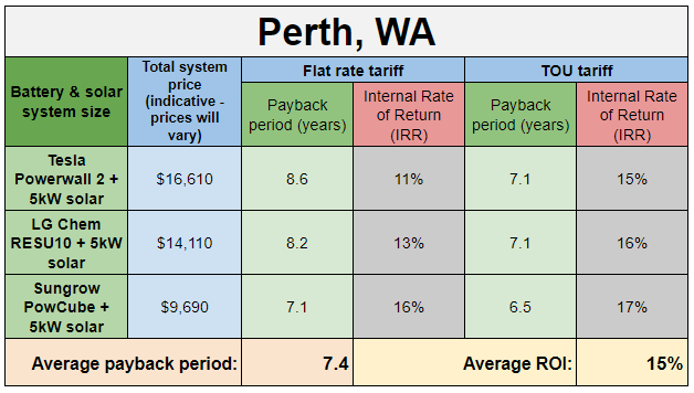 Table showing payback period for solar and batteries in Perth WA