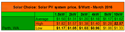 Perth solar system prices March 2016