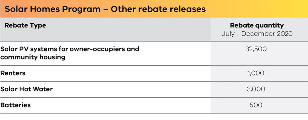 Rebate Releases