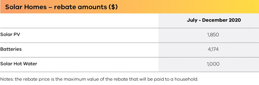 Rebate Amounts