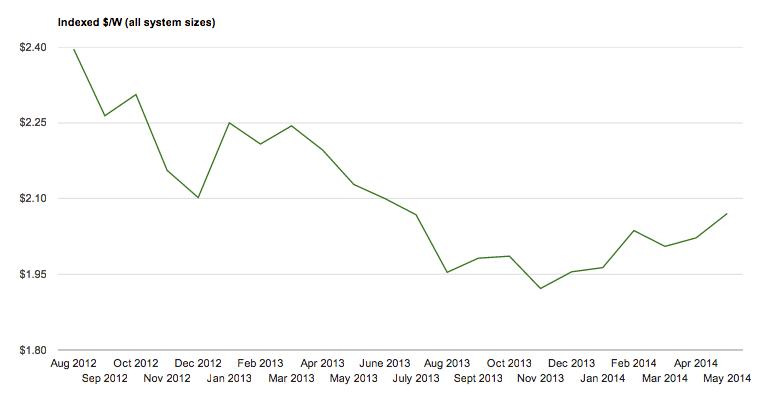 May 2014 PV Price Index