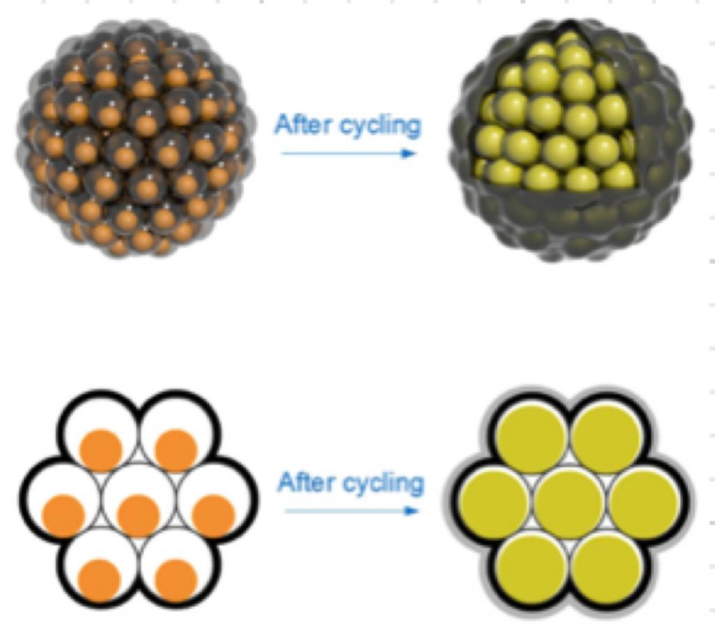 Pomegranate battery explanation